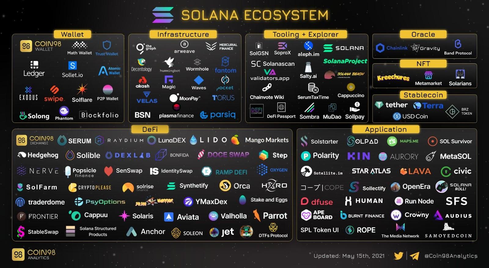 Ecosistema de la red Solana