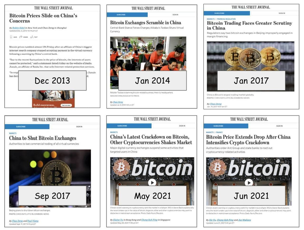 Titulares negativos del Wall Streer Journal relacionados con China y Bitcoin