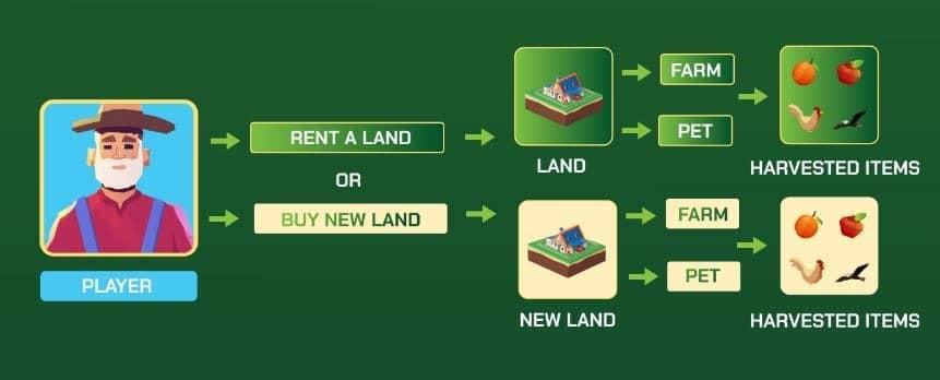 como comprar tierras en wanaka farm